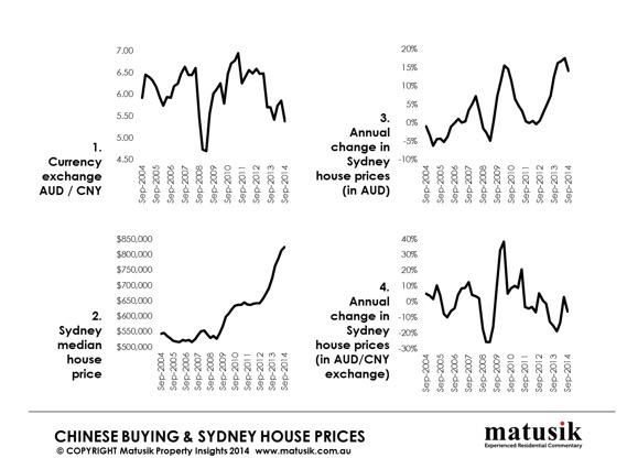 Chinese Property Buying