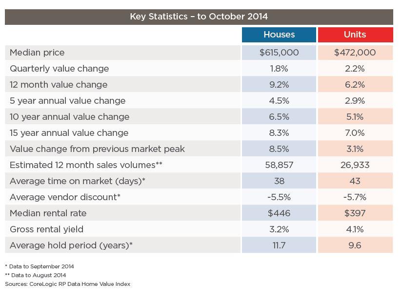 key stats melbourne