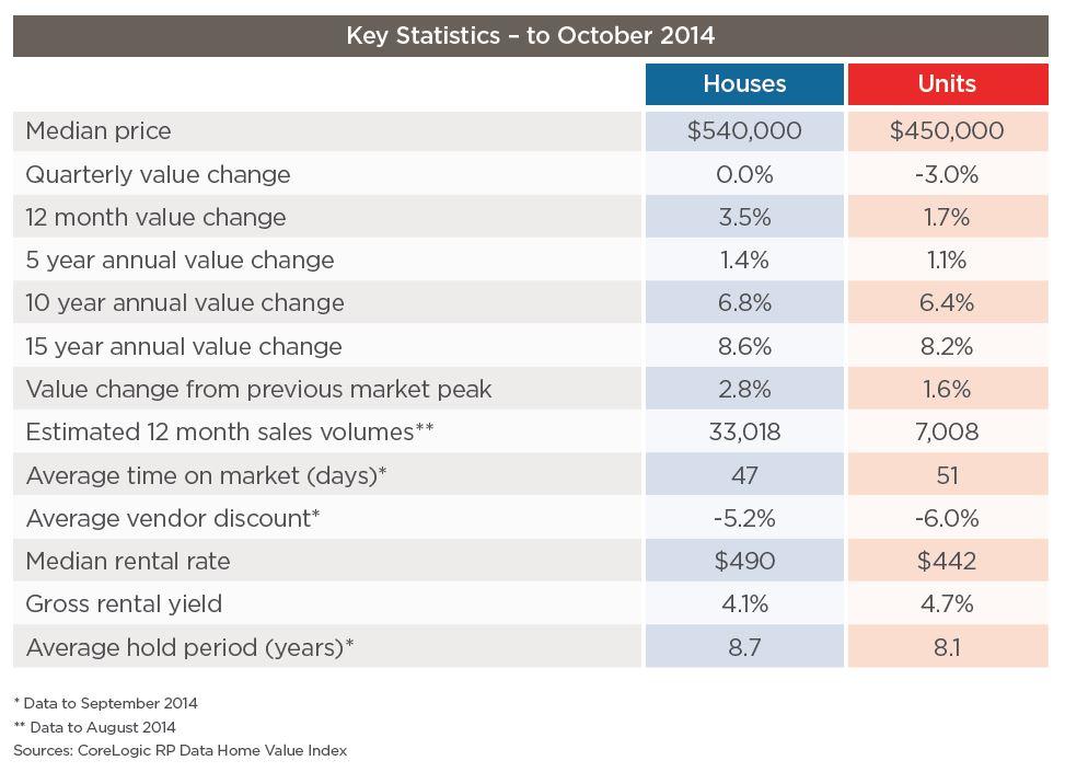 key stats october