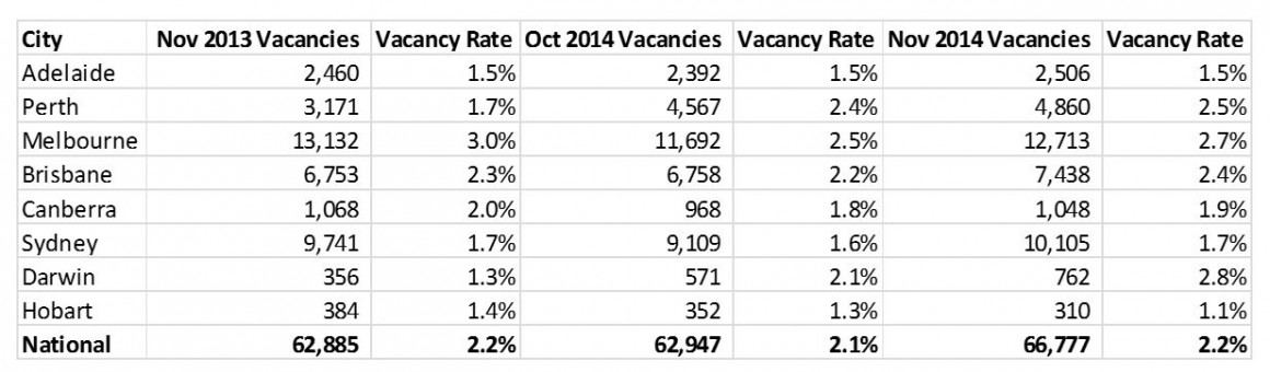 vacancy rate take 2