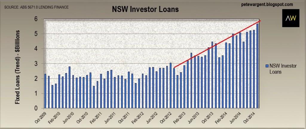Investorsloans2
