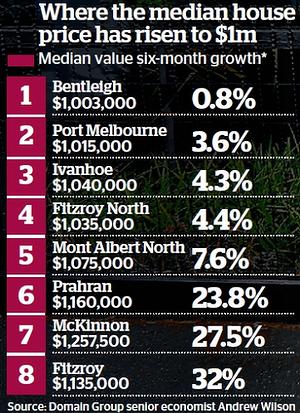 million dollar suburbs