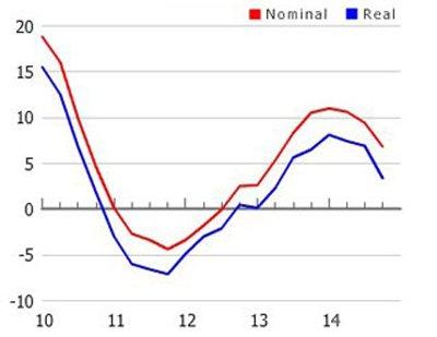 Australian House price growth