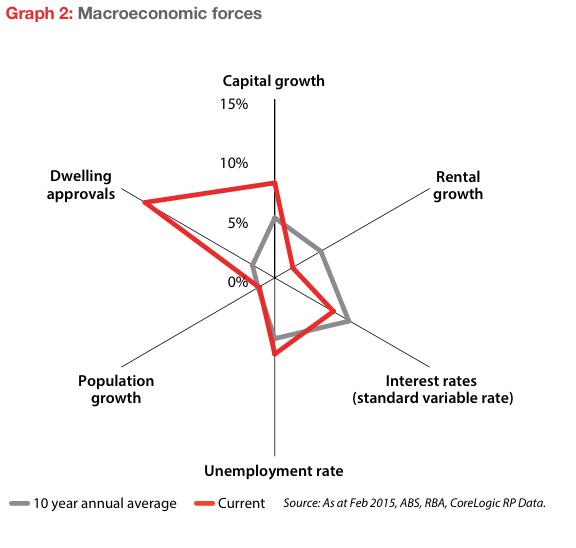 Macroeconomic property factors