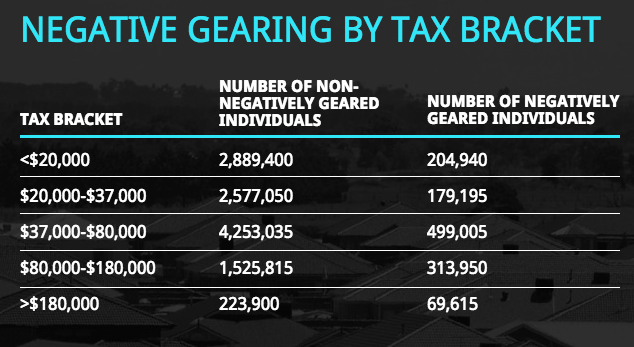 Negative Gearing table