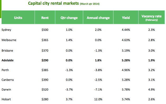 Rental markets