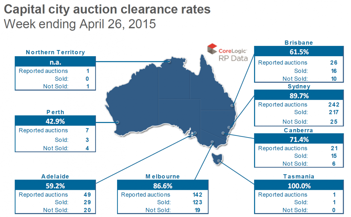 auction clearance