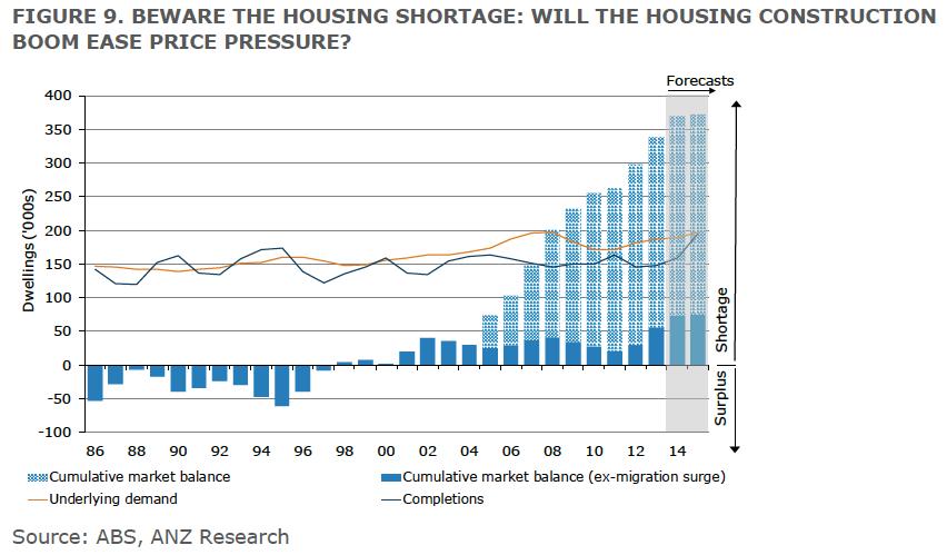 housing oversupply 2