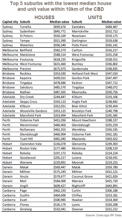 top 5 suburbs