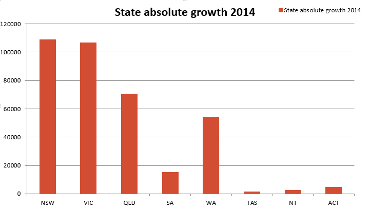 State-absolute-growth-2014