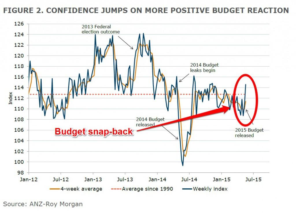ANZ-RM-consumer-sentiment-index