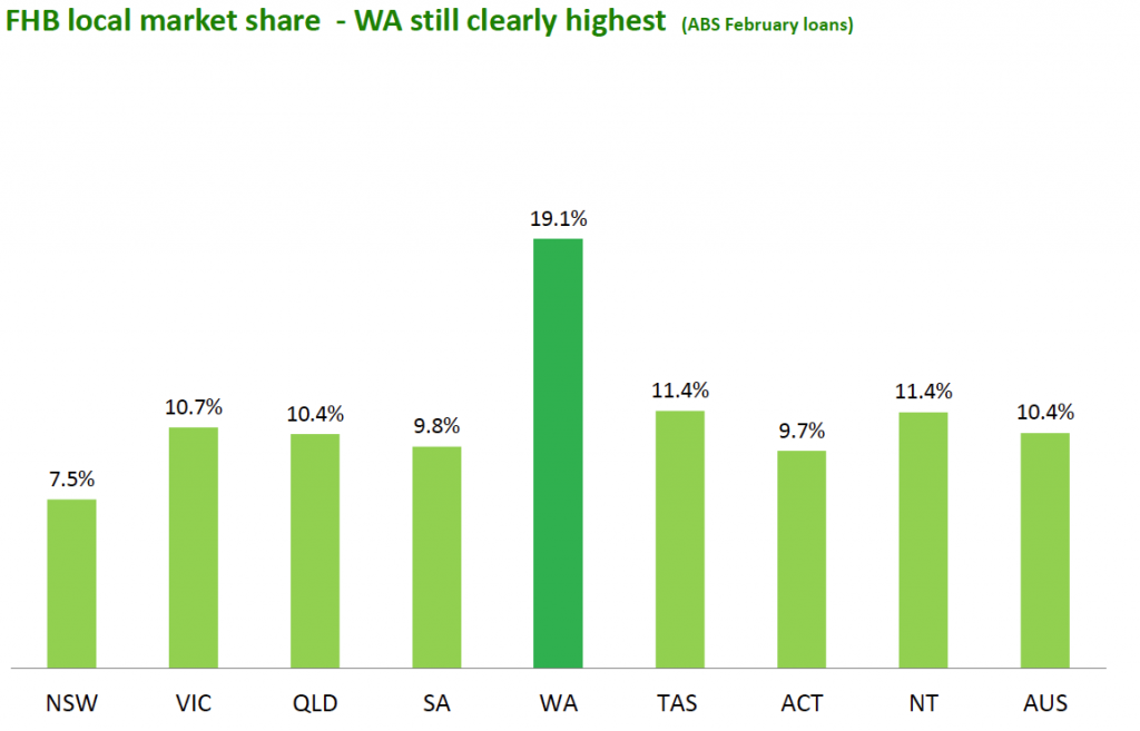 WA first home buyers2