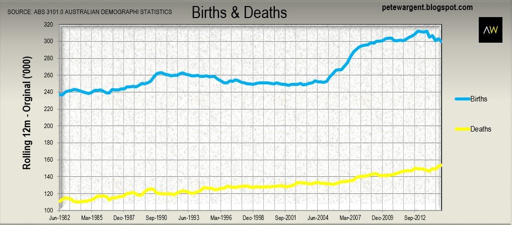 2 chart