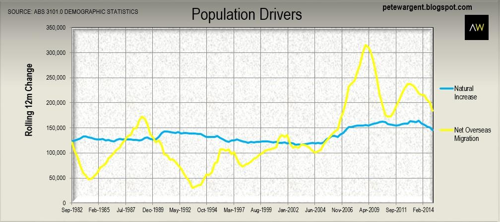 3 chart
