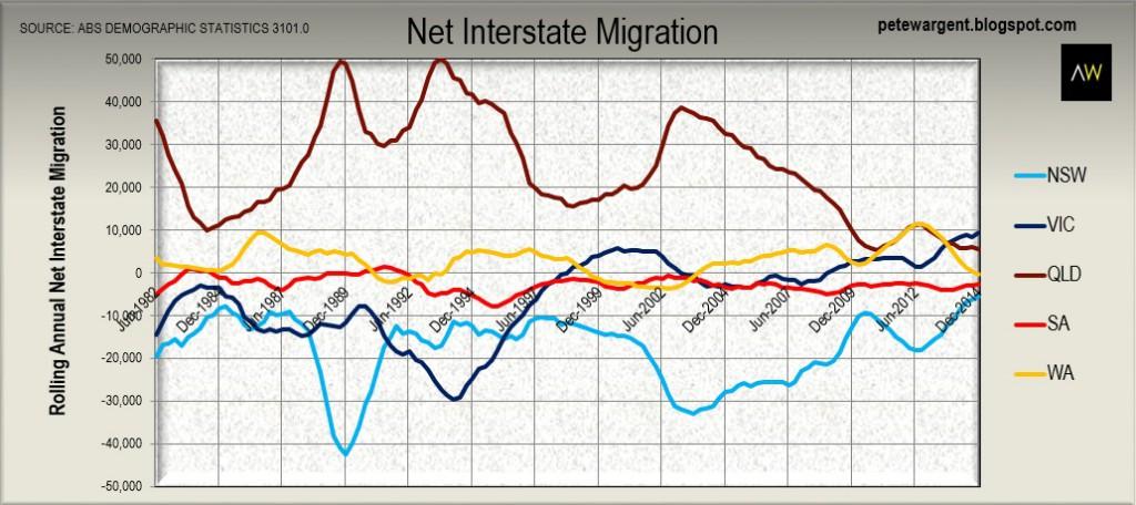 7 chart