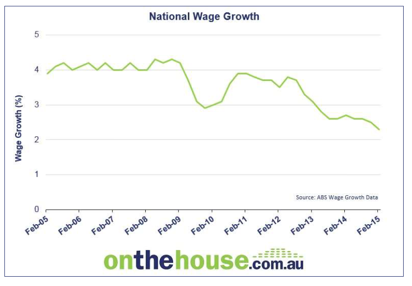 NATIONAL WAGE GROWTH OTH