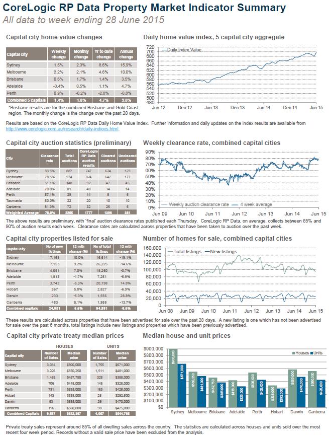chart 1 latest property