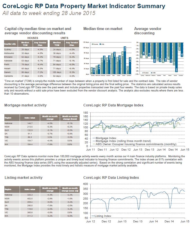 chart 2 latest property