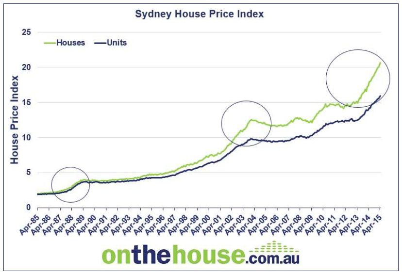house price OTH 2