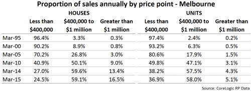 Melbourne annual property price point