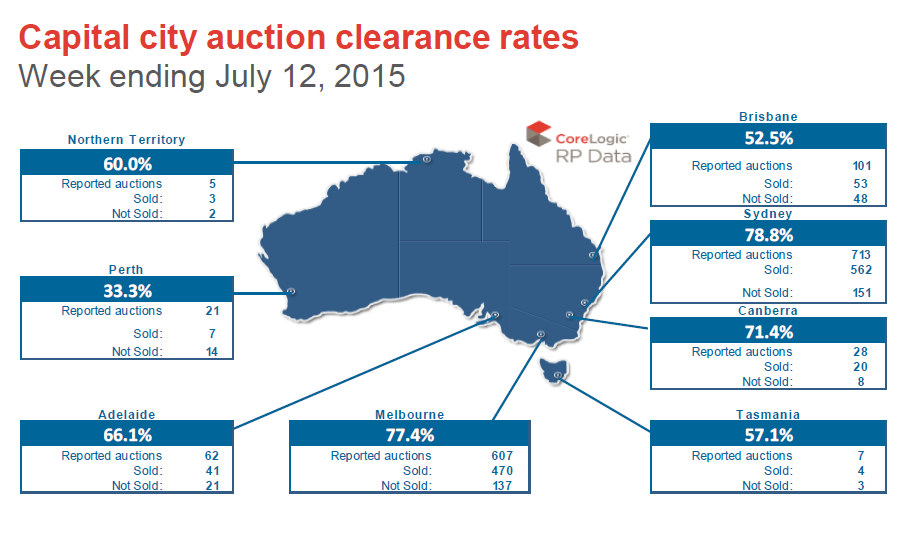 Capital City auction rates