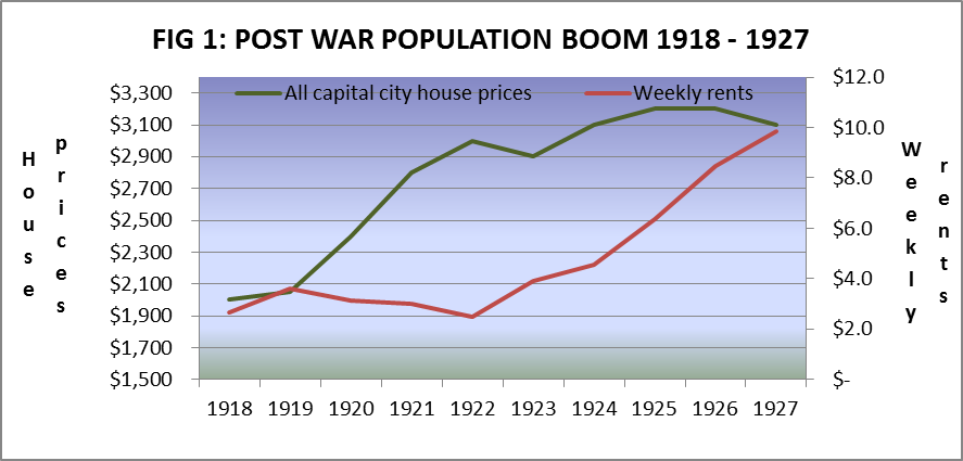 post war graph