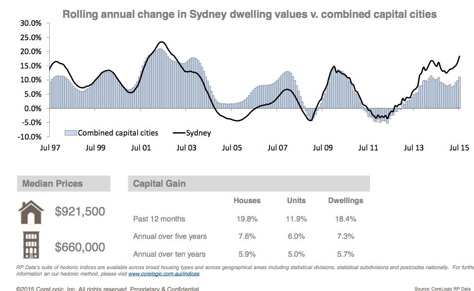 Sydney property prices