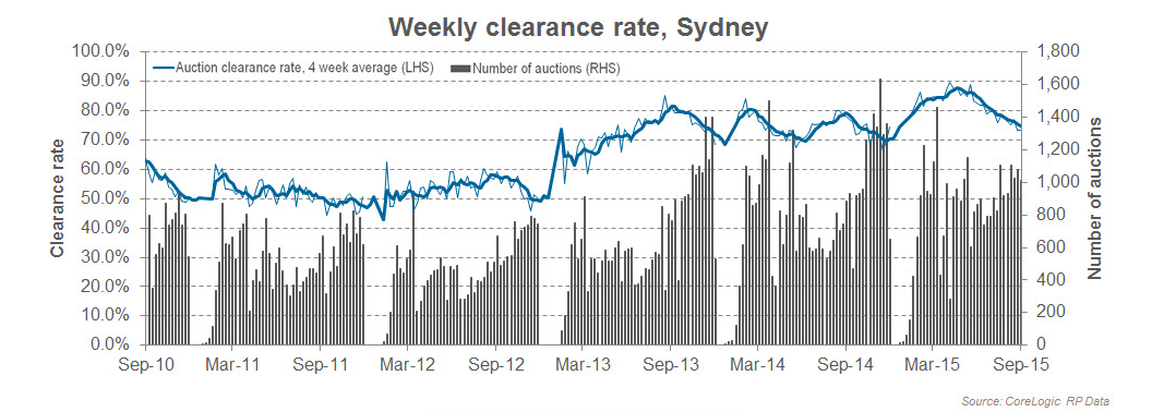 Sydney Auction Clearnace Rates
