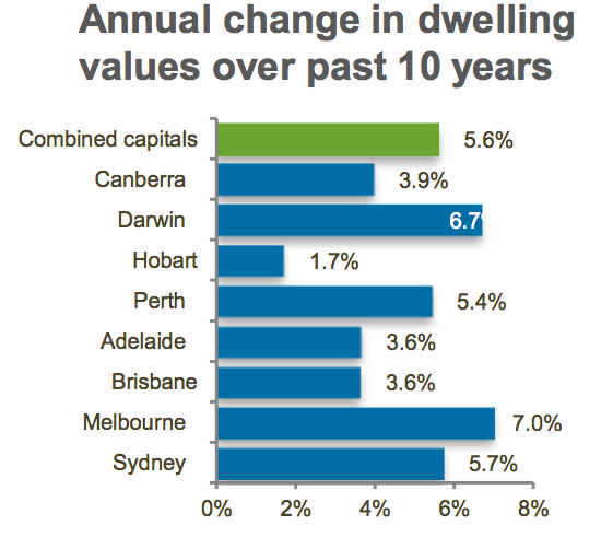Annual change in dwelling values over past 10 years