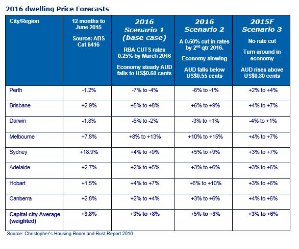 2016 dwelling price forecast