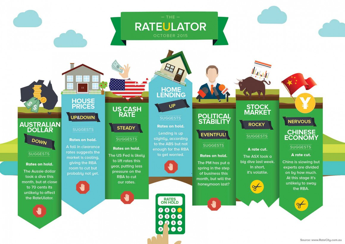 RateCity RateUlator Oct 2015
