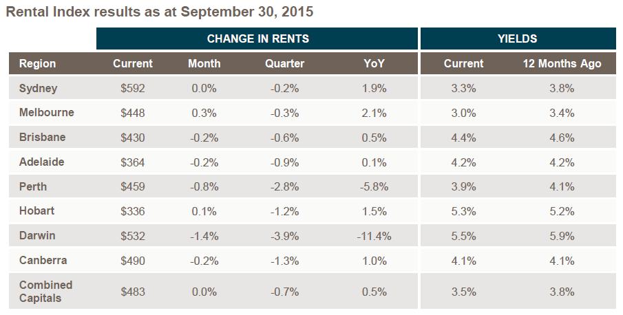 Rental Index