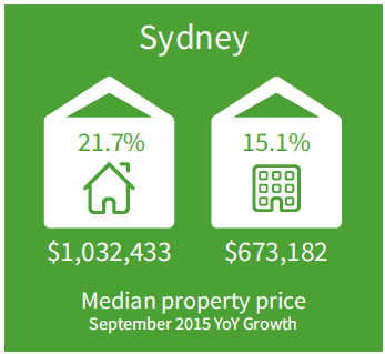Sydney Median Property Price