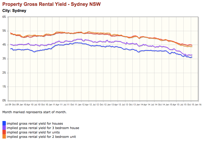 Sydney property rental yields