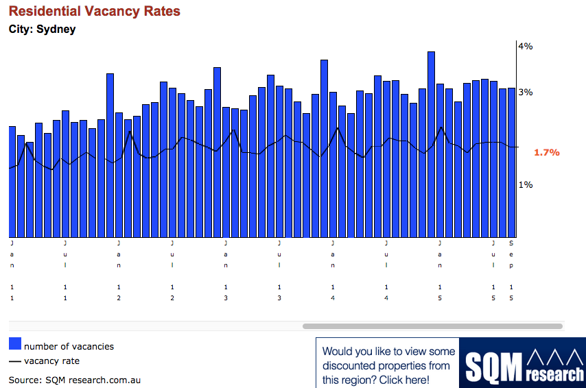 Sydney property vacancy rates