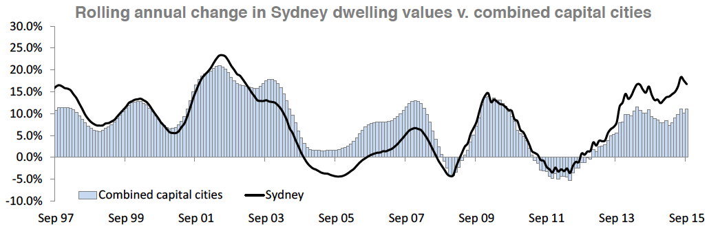 Sydney property value growth