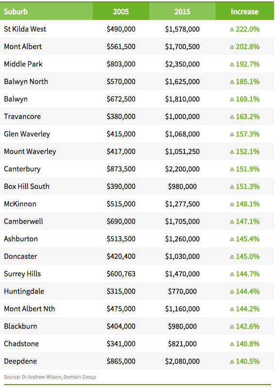 Top Melbourne Suburbs