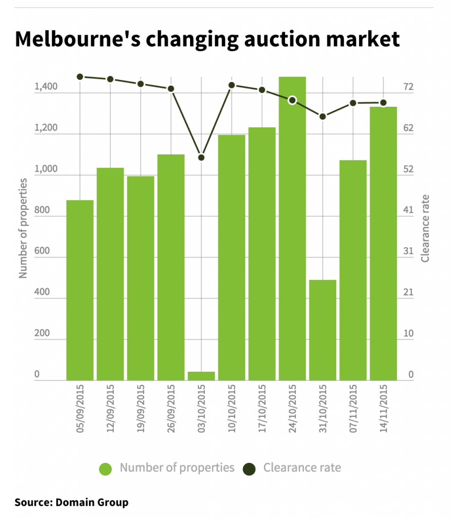 Melbourne Auction Clearance rates