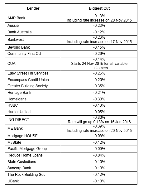 RATE HIKES 2