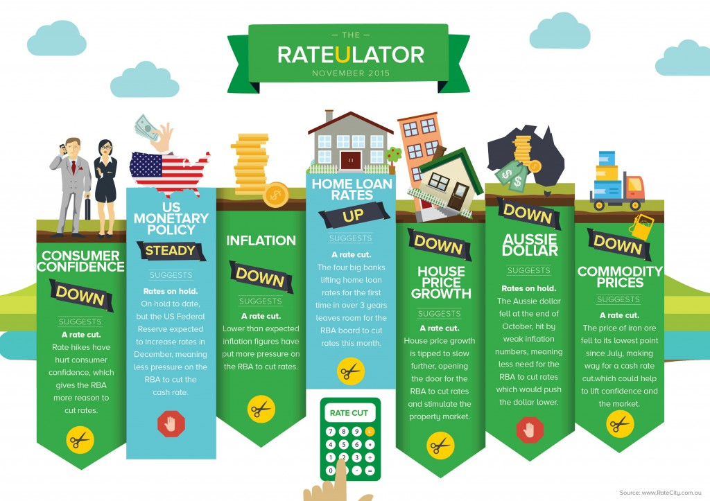 RateCity RateUlator November 2015