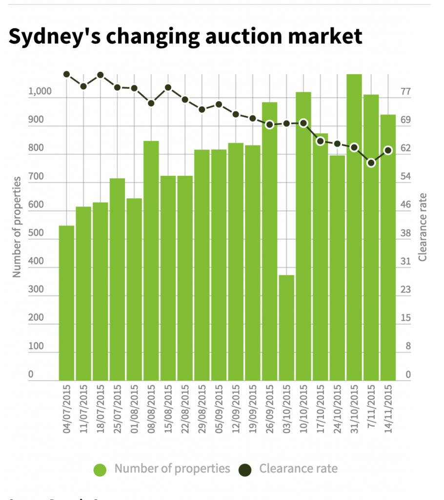 Sydney Auction Clearance rates