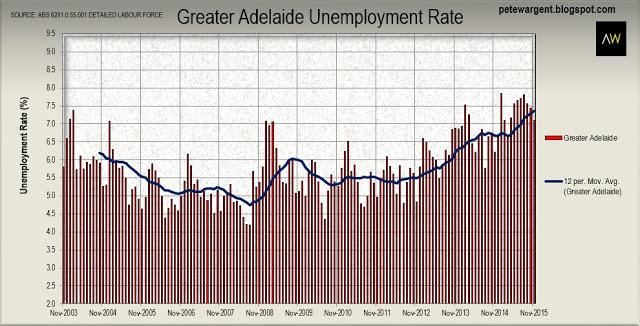 Adelaide Unemployment