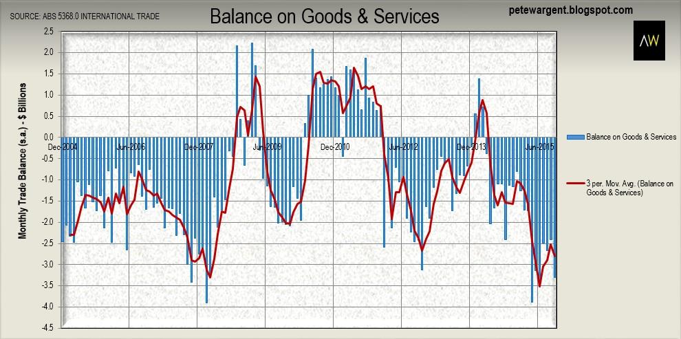Balance Of Goods