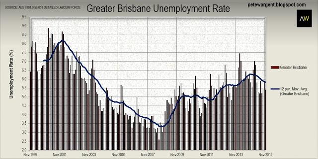 Brisbane Unemployment