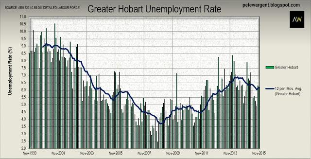 Hobart unemployment