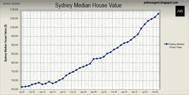Sydney House prices