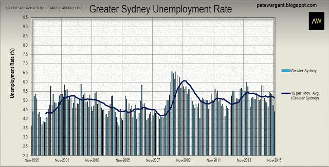 Sydney Unemployment