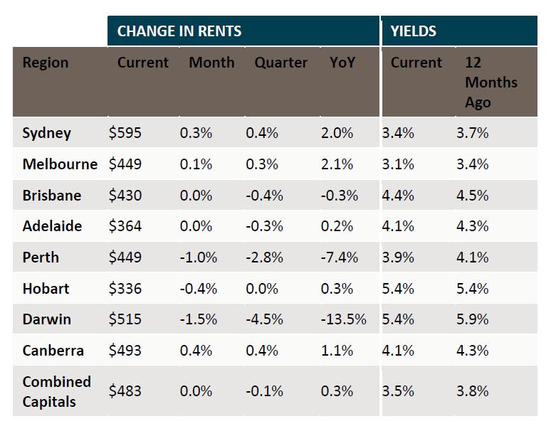rents chart
