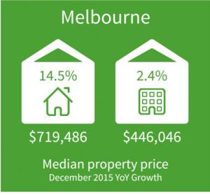 Melbourne Property Market