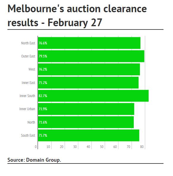 Melbourne Auction2